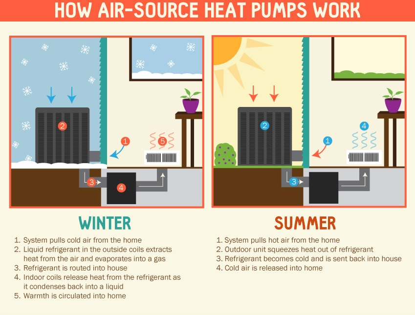 Heat Pump Benefits | Bay Area Mechanical Services | Maryland HVAC