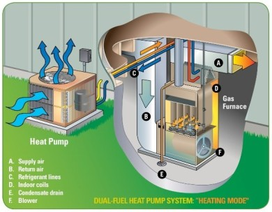 Dual fuel system benefits bay area mechanical services for Gas home heating systems